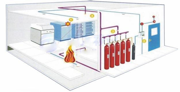 档案库房专用气体消防系统